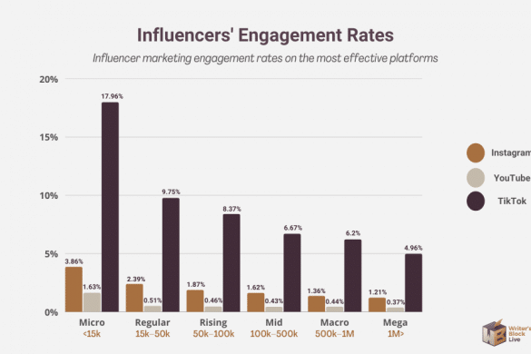 influencer engagement rate