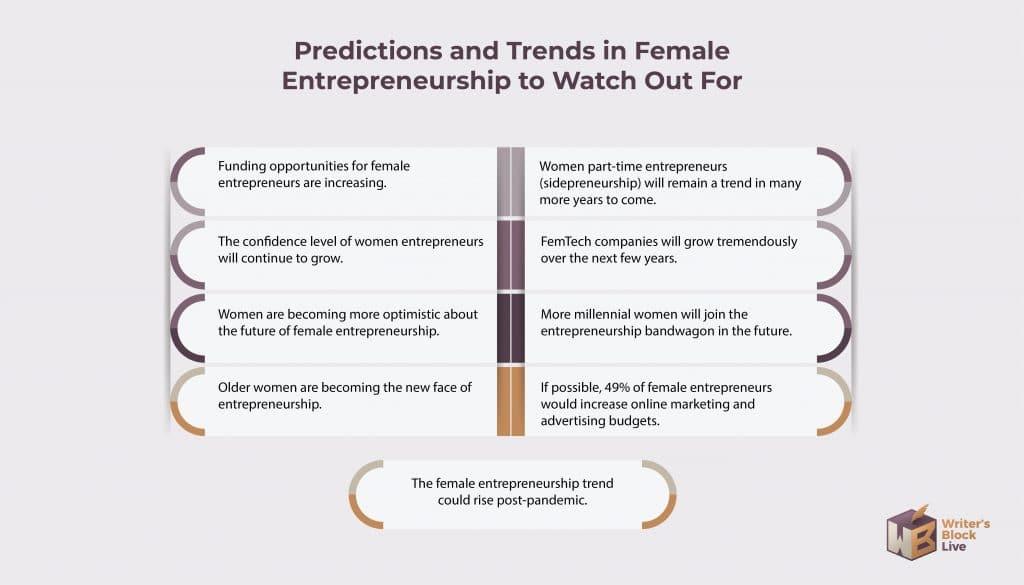 Female Entrepreneurship Trends