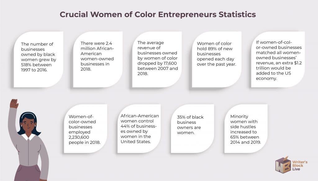 Women of Color Entrepreneurs Statistics