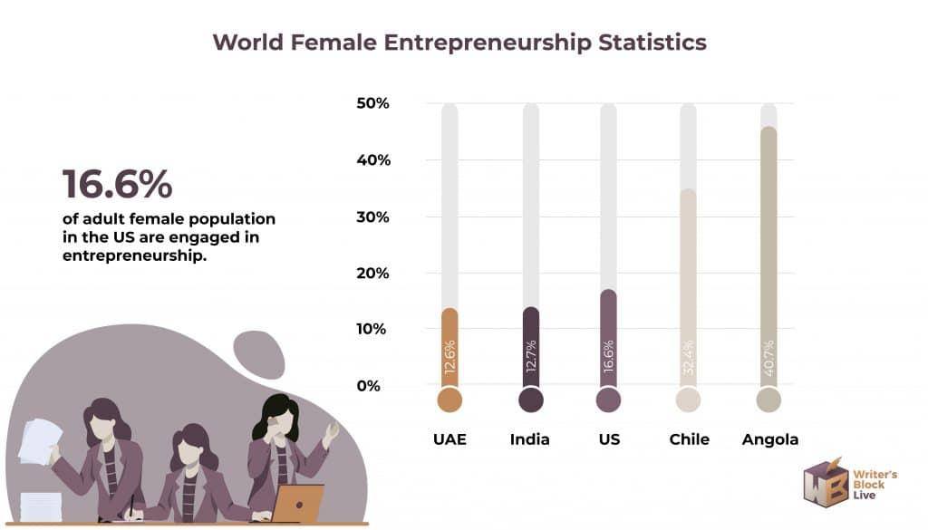 World Female Entrepreneurship Statistics