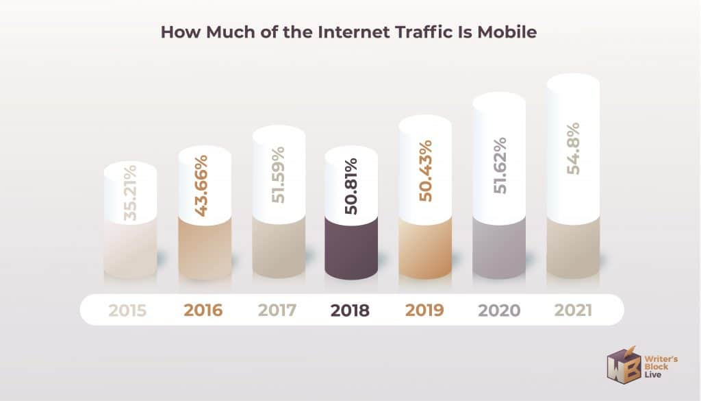 How Much of the Internet Traffic Is Mobile
