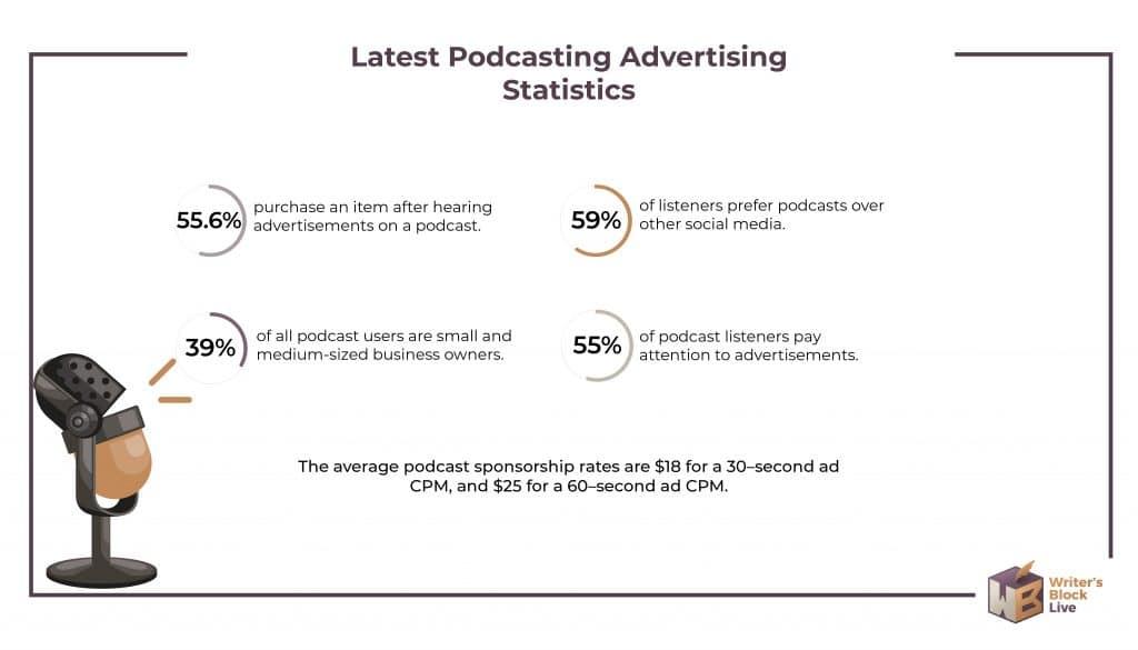 podcast advertising statistics
