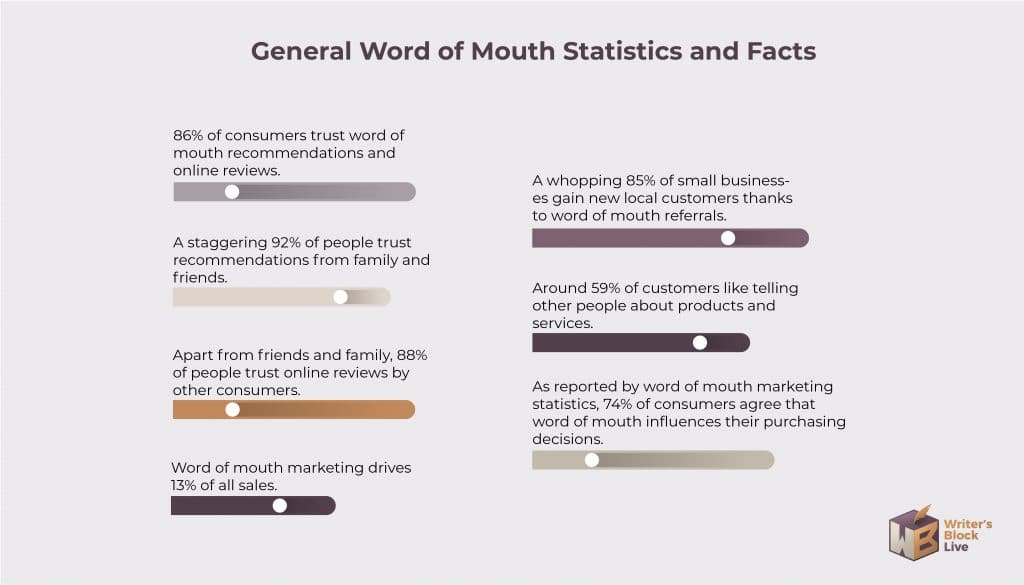 Word of Mouth Marketing Statistics 2