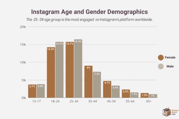 instagram age and gender demographics
