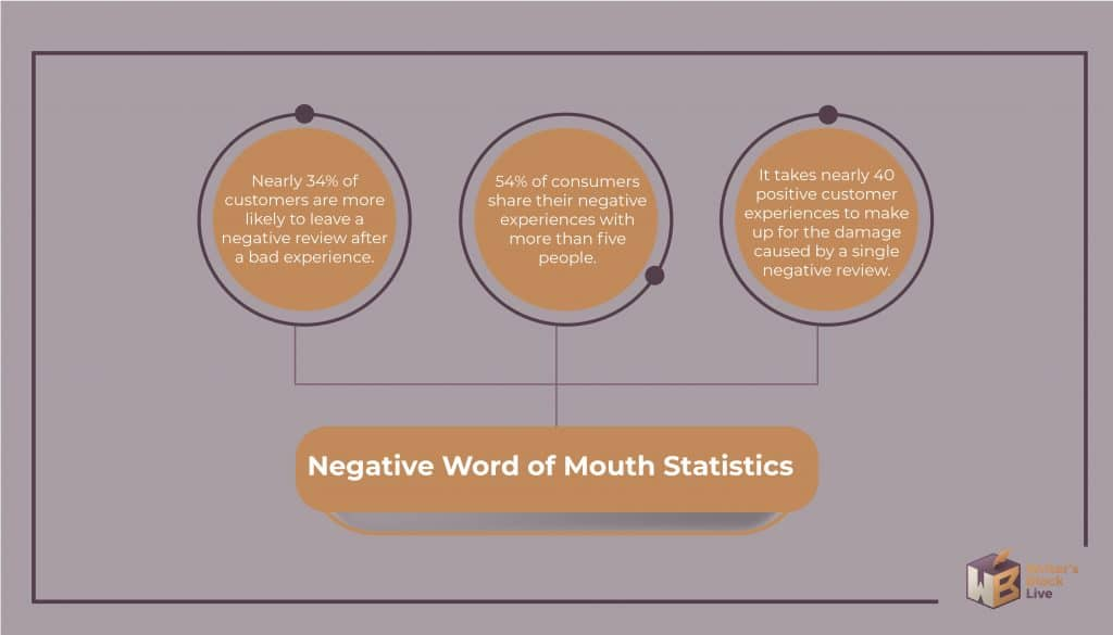 negative word of mouth statistics