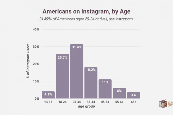 us instagram users by age