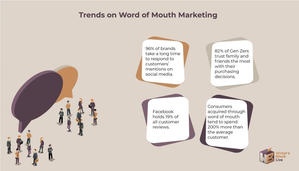 word of mouth marketing trends