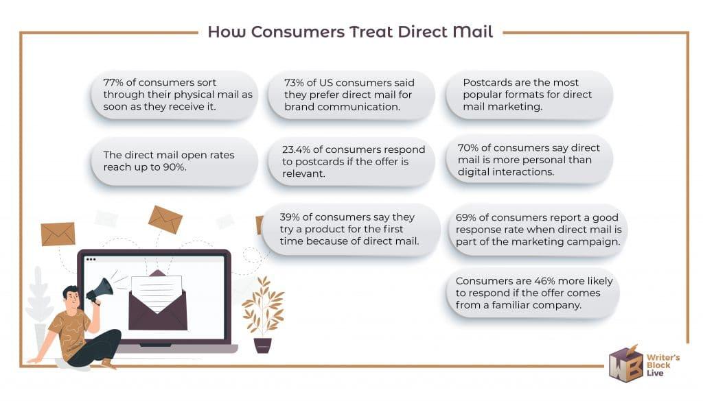Direct Mail Marketing Statistics-01