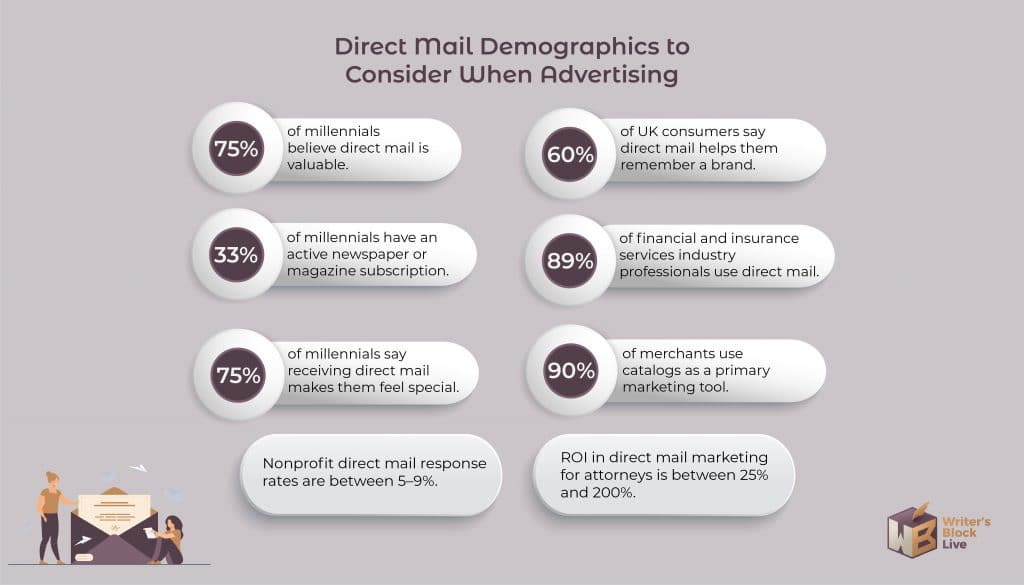 Direct Mail Marketing Statistics-02