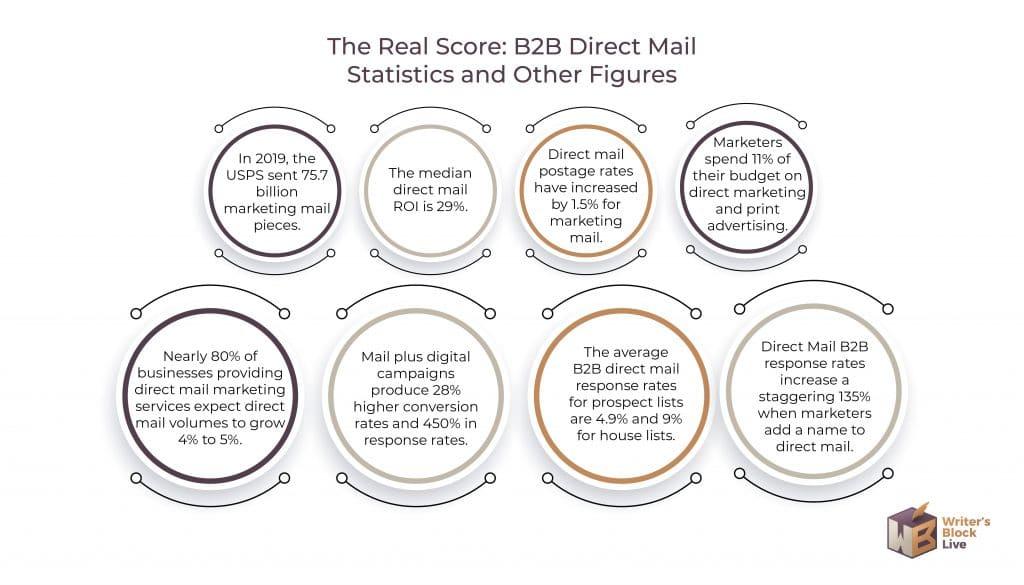 Direct Mail Marketing Statistics-03
