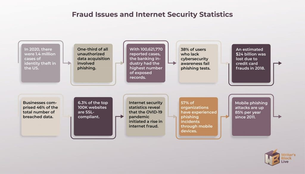 Fraud Issues and Internet Security Statistics
