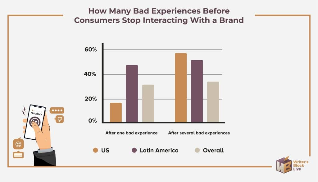 How Many Bad Experiences Before Consumers Stop Interacting With a Brand