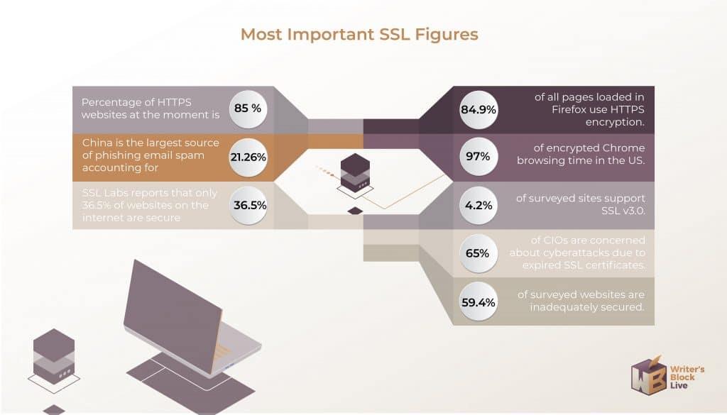 SSL Stats
