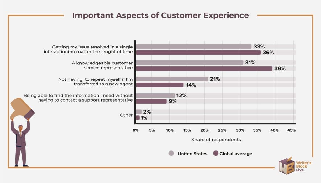 important aspects of customer experience
