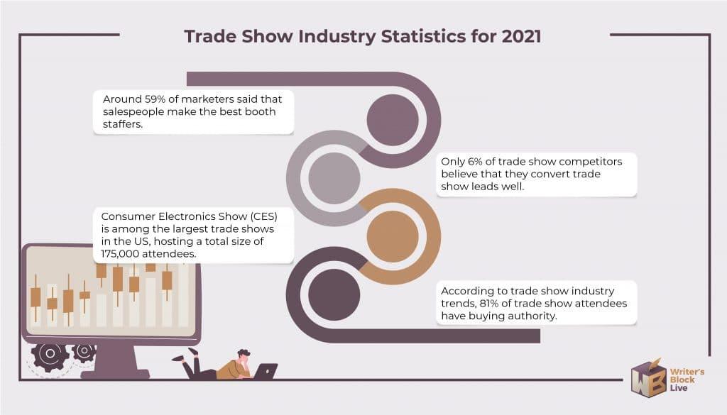 trade show statistics