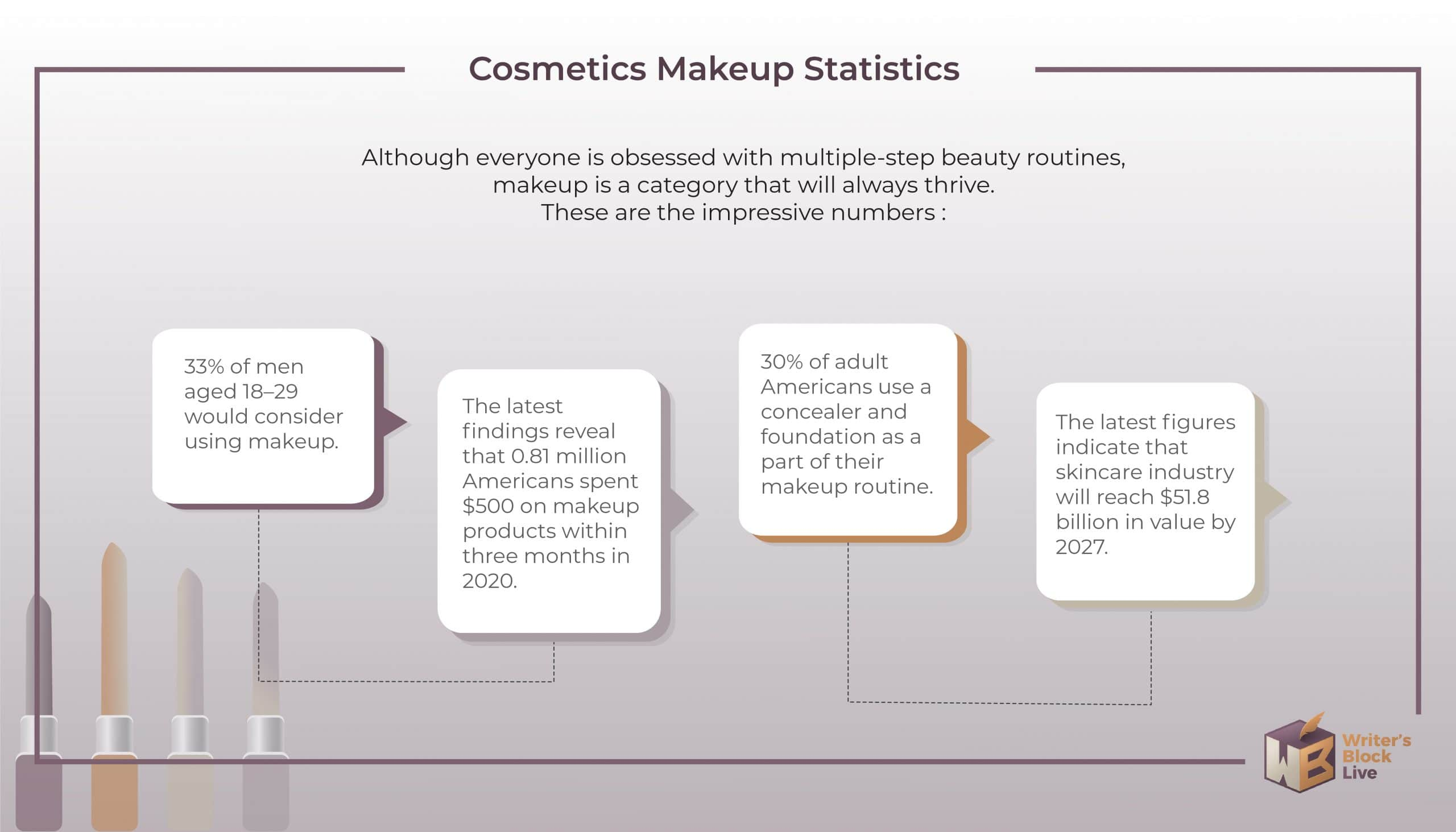 Cosmetics Makeup Statistics