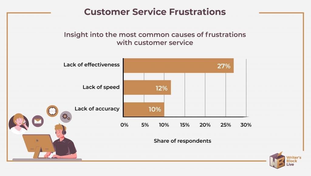 Customer Service Statistics Frustrations