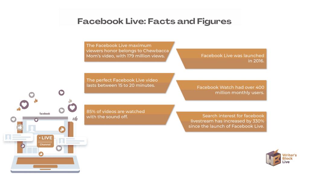 Facebook Live Stats 1