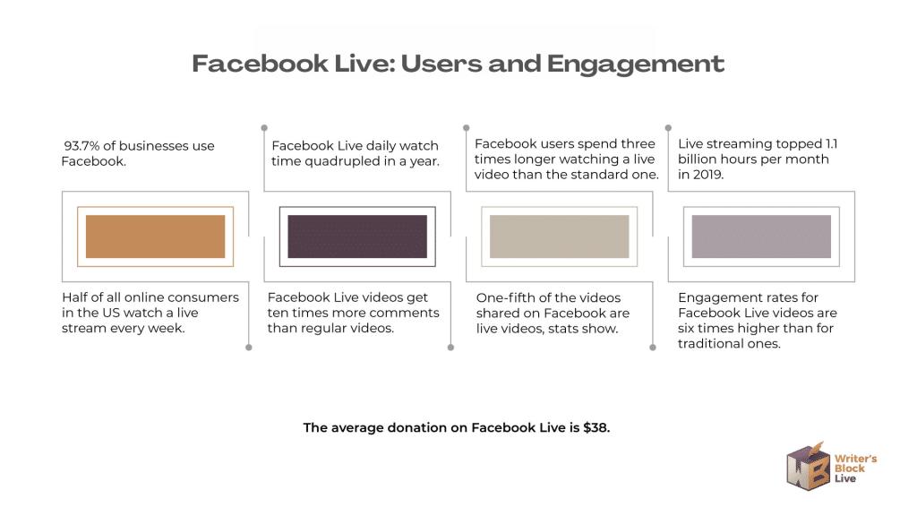 Facebook Live Stats 2