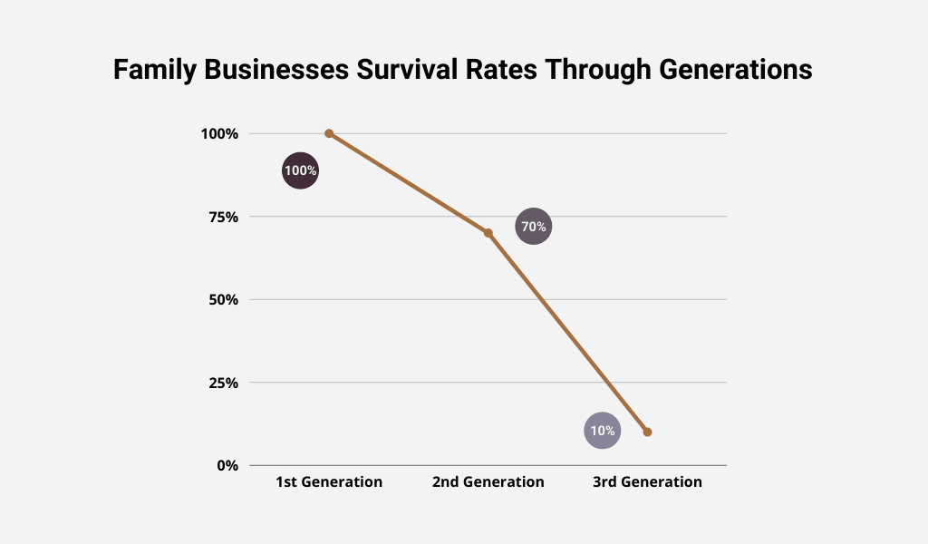 Family Businesses Survival Rates Through Generations