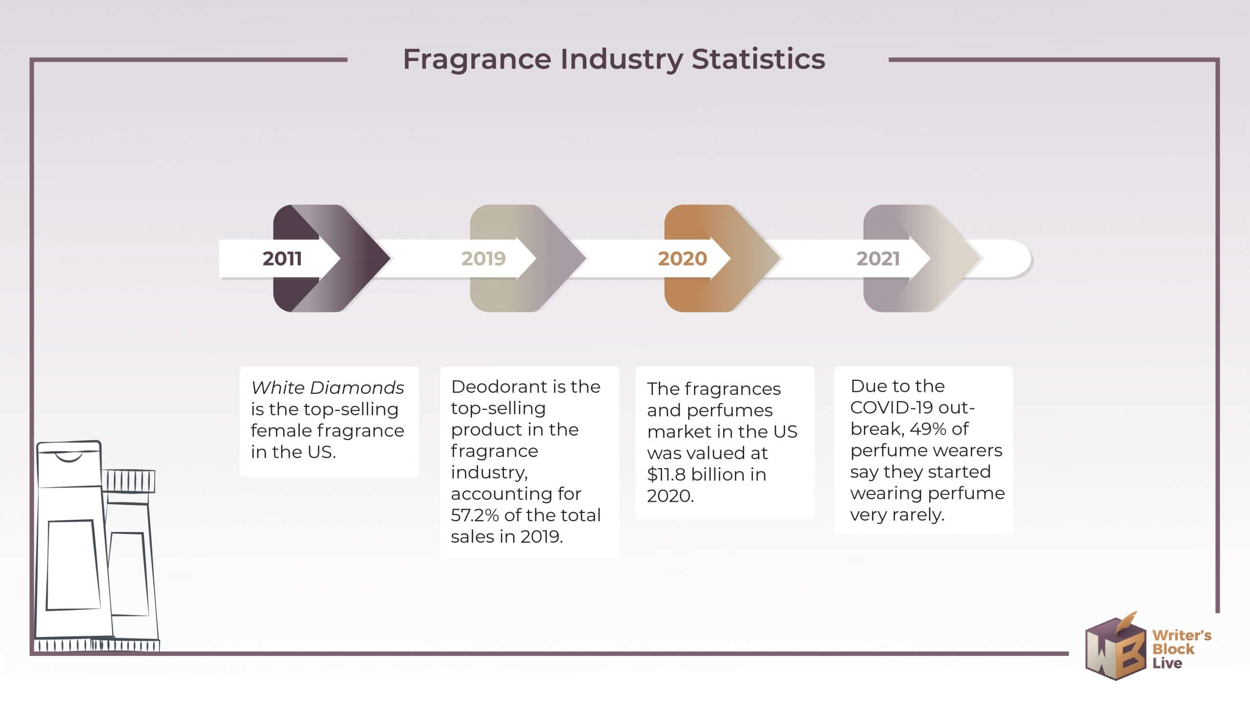 Fragrance Industry Statistics