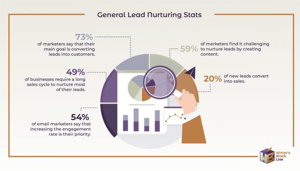 General Lead Nurturing Stats