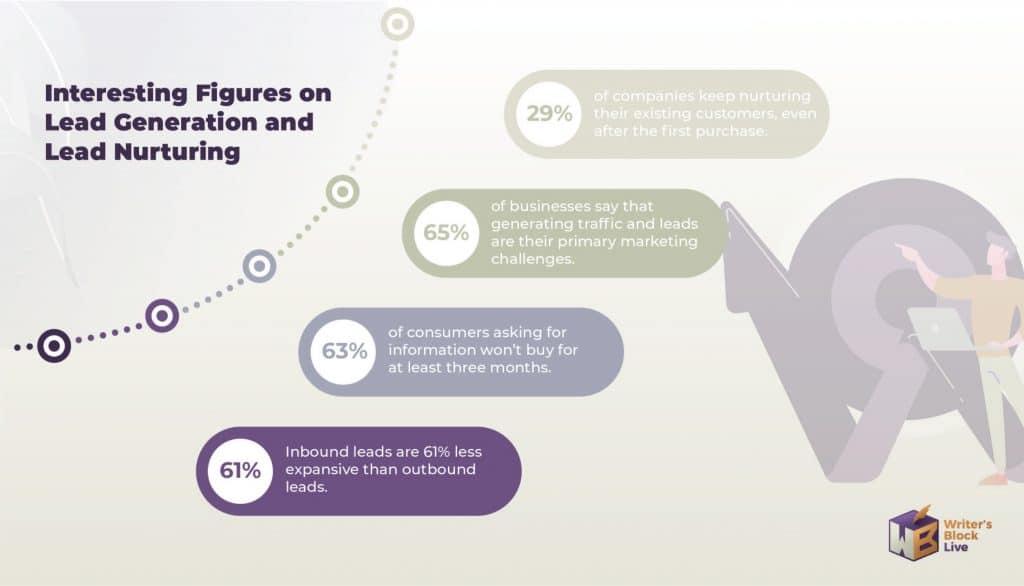 Interesting Figures on Lead Generation and Lead Nurturing