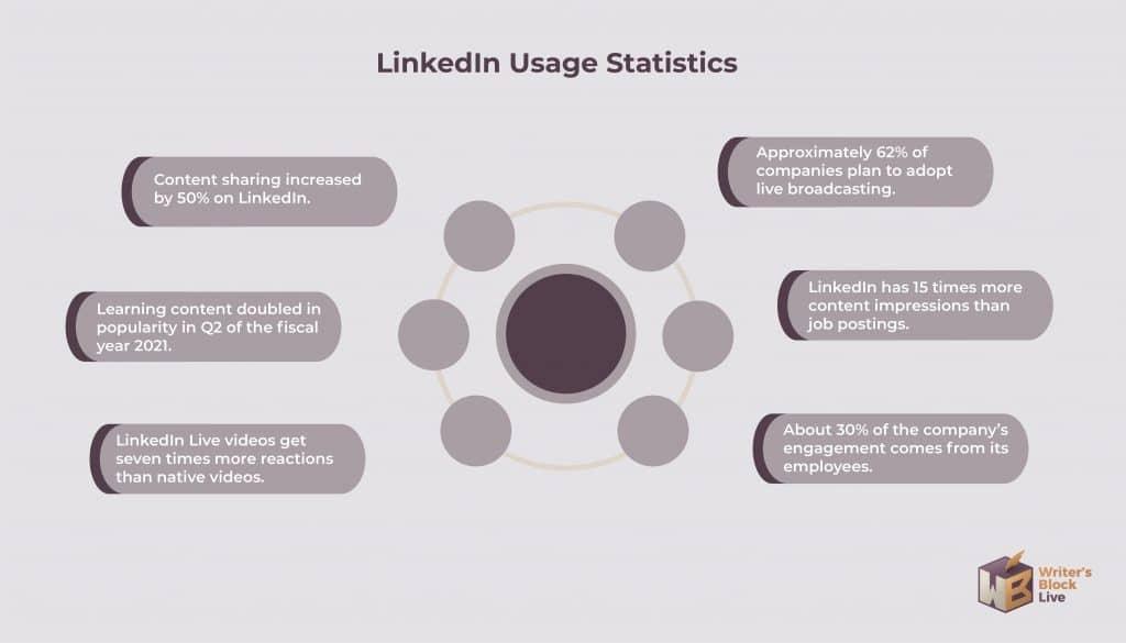 Linkedin Usage Statistics