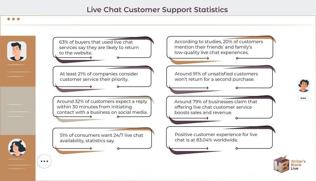 Live Chat Statistics
