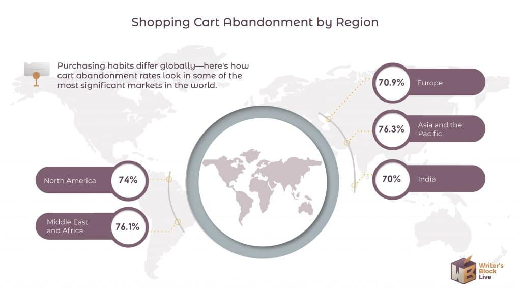 Shopping Cart Abandonment By Region