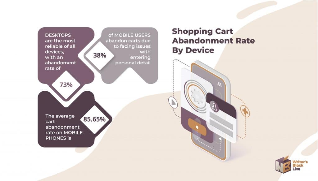 Shopping Cart Abandonment Rate By Device