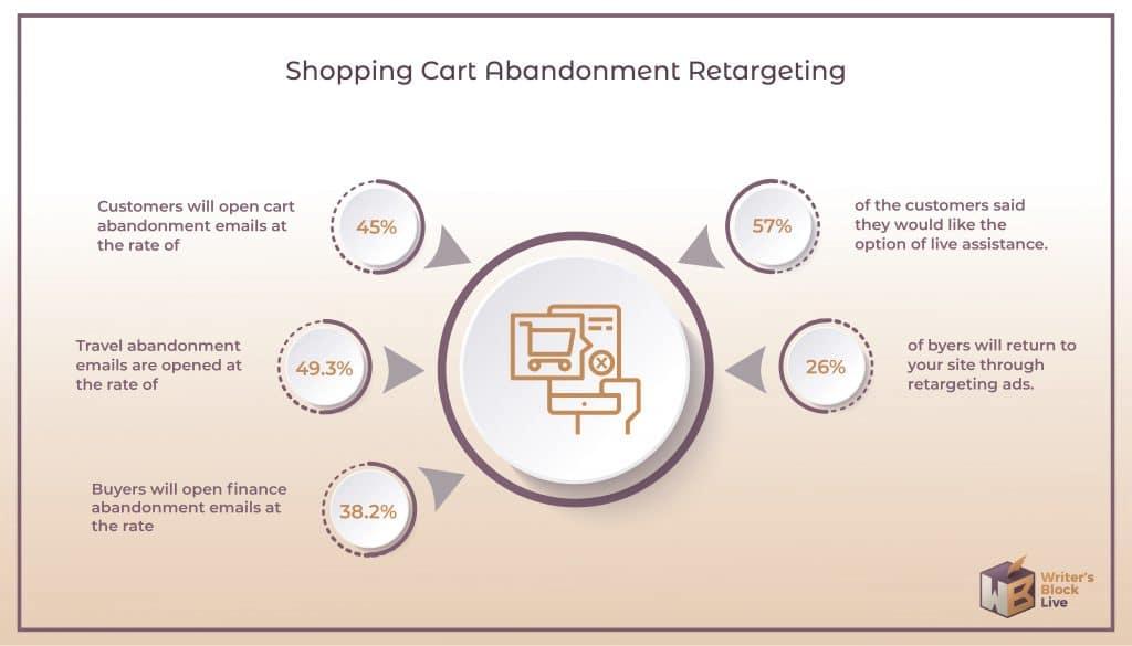 Shopping Cart Abandonment Retargeting