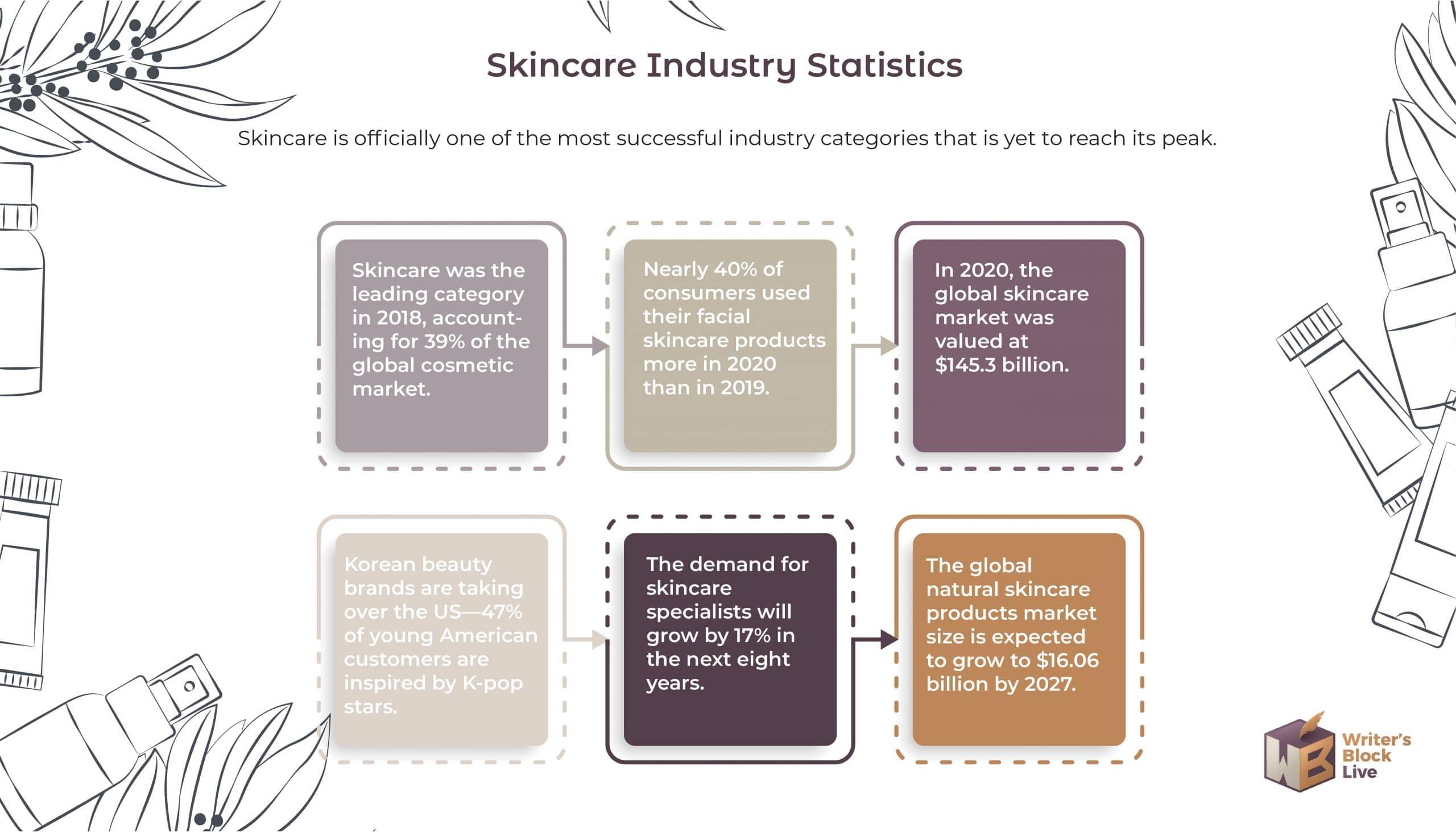 Skincare Industry Statistics