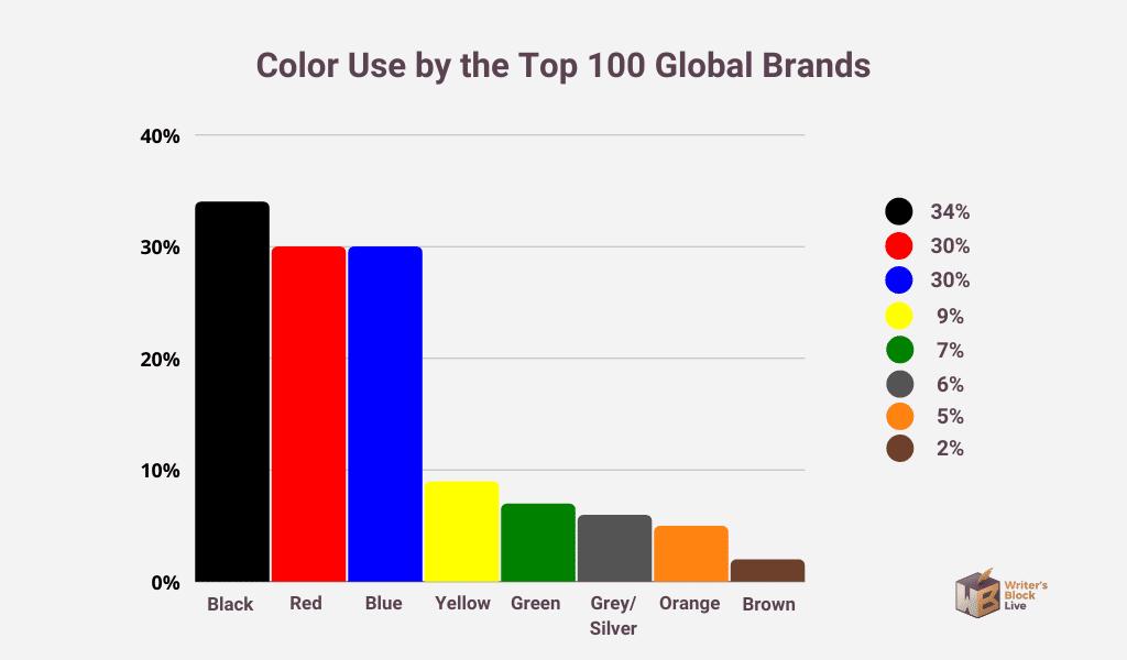 branding logo color use