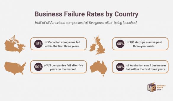 business failure rates worldwide