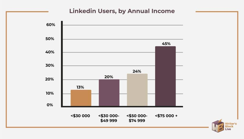 linkedin users by annual income