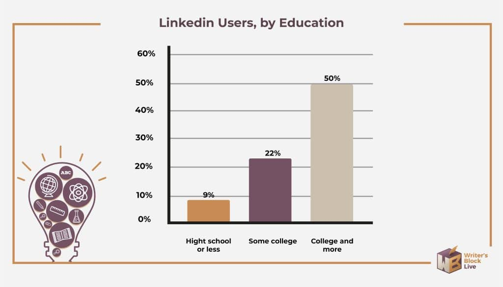 linkedin users by education