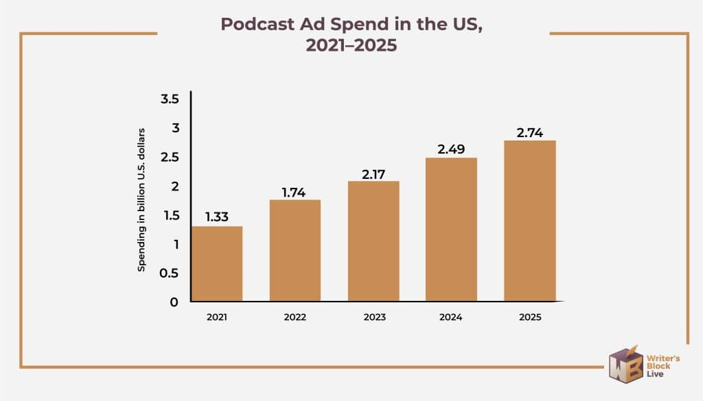 podcast ad spend us 2021-2025