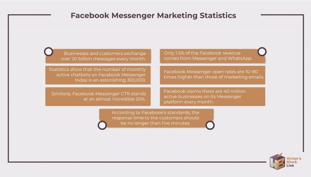 Facebook Messenger Statistics