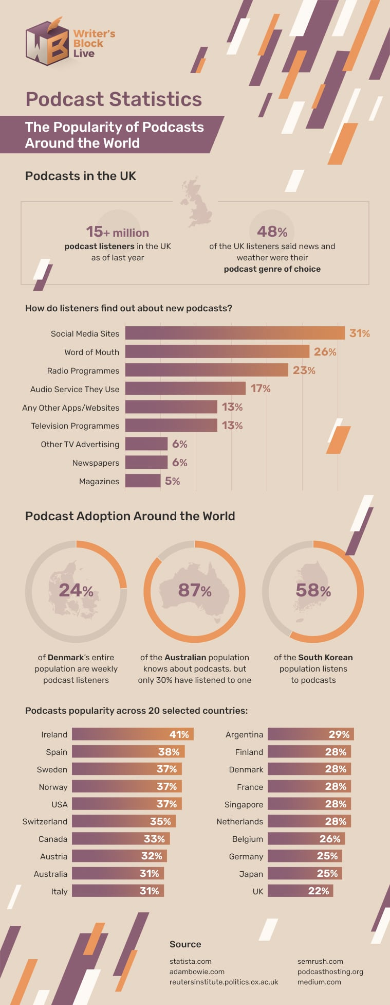 Podcast Infographic 5