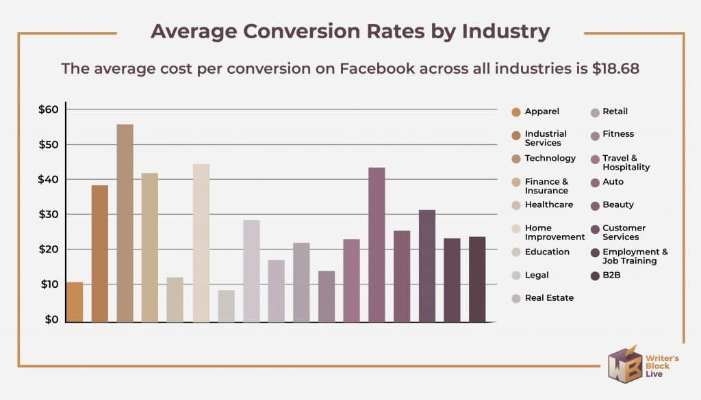 average conversion rates by industry