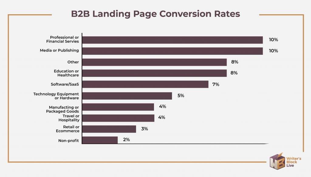 b2b landing page conversion rates