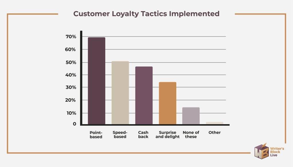 customer loyalty tactics