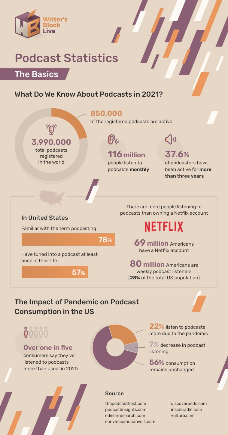 podcast infographic 1