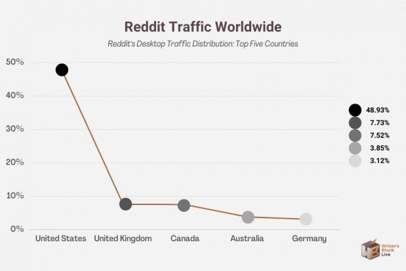reddit desktop traffic by country