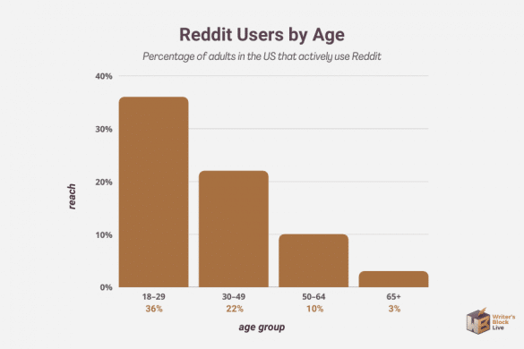 reddit users by age