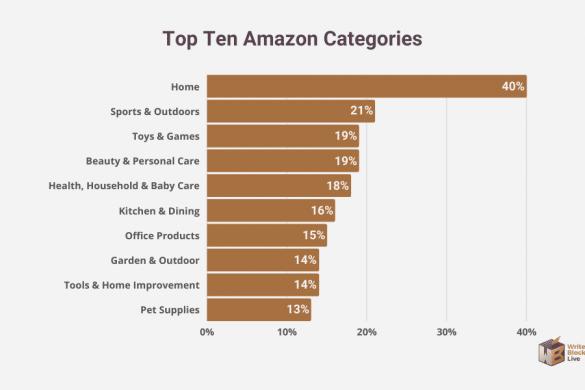 top ten amazon sellers categories