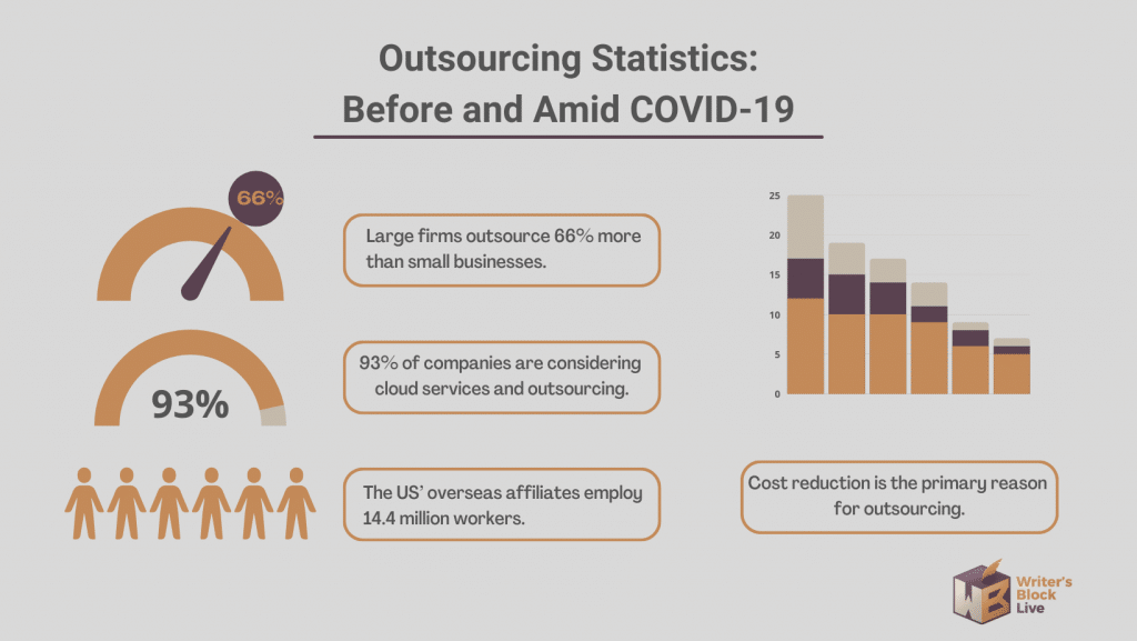 Outsourcing Statistics 1