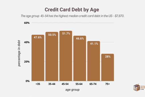 credit card debt by age