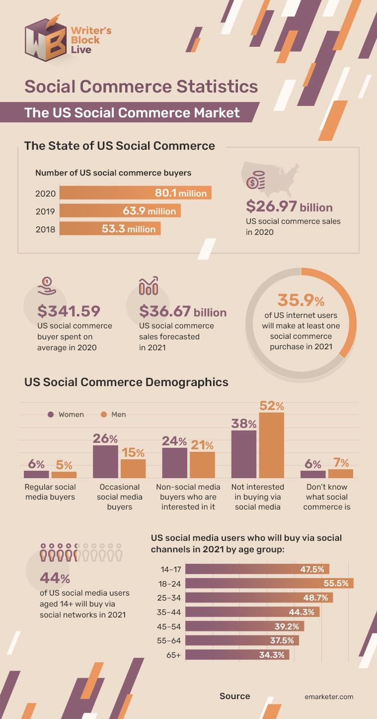 infograph social commerce 1